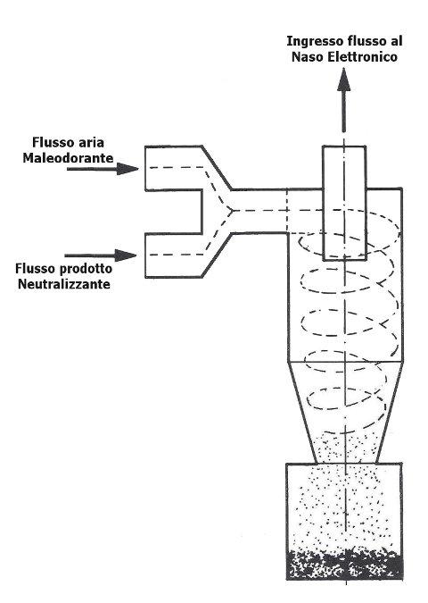 Analisi Olfattometriche - un possibile strumento analitico, per la titolazione del cattivo odore