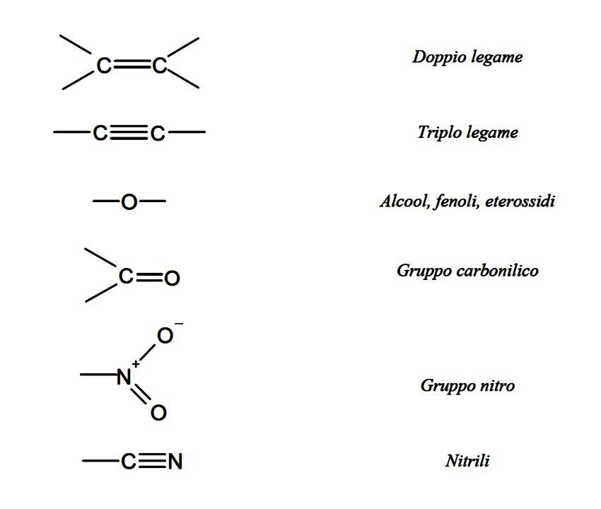 Oli Essenziali - Gruppi Osmofori delle molecole odoranti