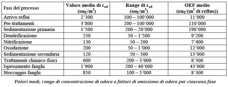 Abbattimento Odori Depuratore le emissioni olfattive dalle varie componenti di impianto