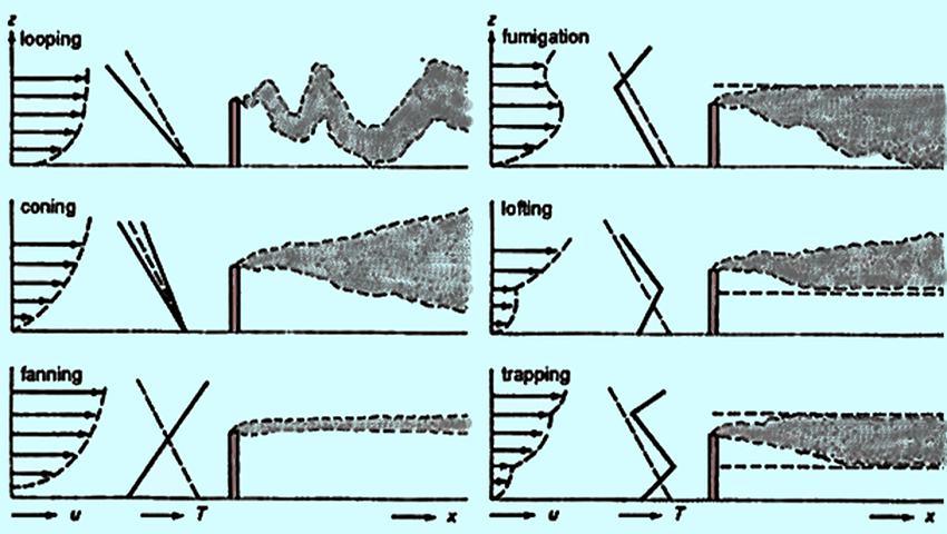 Molestie olfattive - simulazioni delle dispersioni