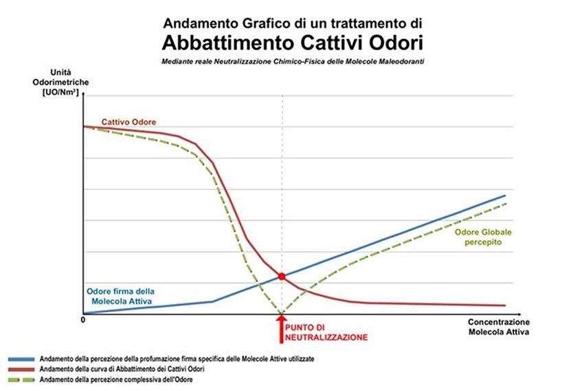 Analisi Olfattometriche - grafico della titolazione dell'odore