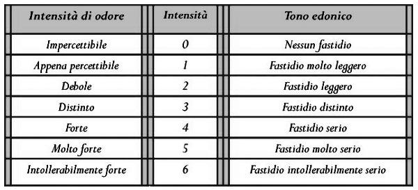 Analisi Olfattometriche - tono edonico